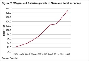 130508_-_Wages_and_salaries_growth_rates_in_Germany__total_economy